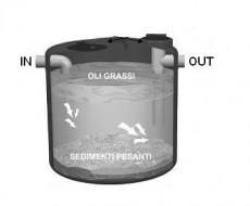Λιποσυλλέκτες πολυαιθυλενίου (βιολογικός καθαρισμός)